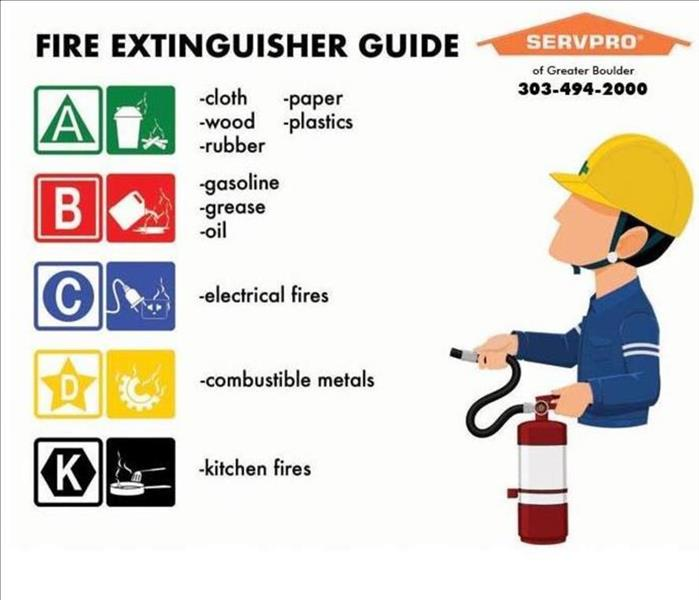 Picture of List of Fire extinguisher safety tips with SERVPRO of Greater Boulder logo